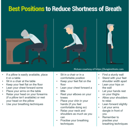 best positions to reduce shortness of breath when suffering from COPD